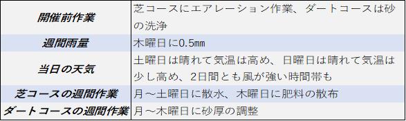 f:id:KITANOKURIGE:20210628002025p:plain