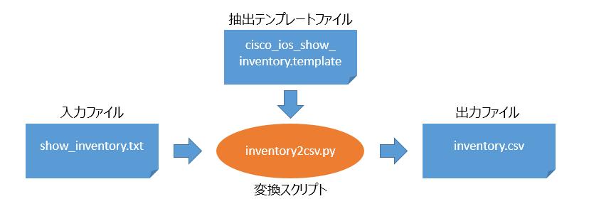TextFSMでシスコルータの型名とシリアルを抽出する方法 - コーシンラボ