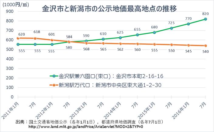 金沢市と新潟市の公示地価の推移が示す北陸新幹線の効果