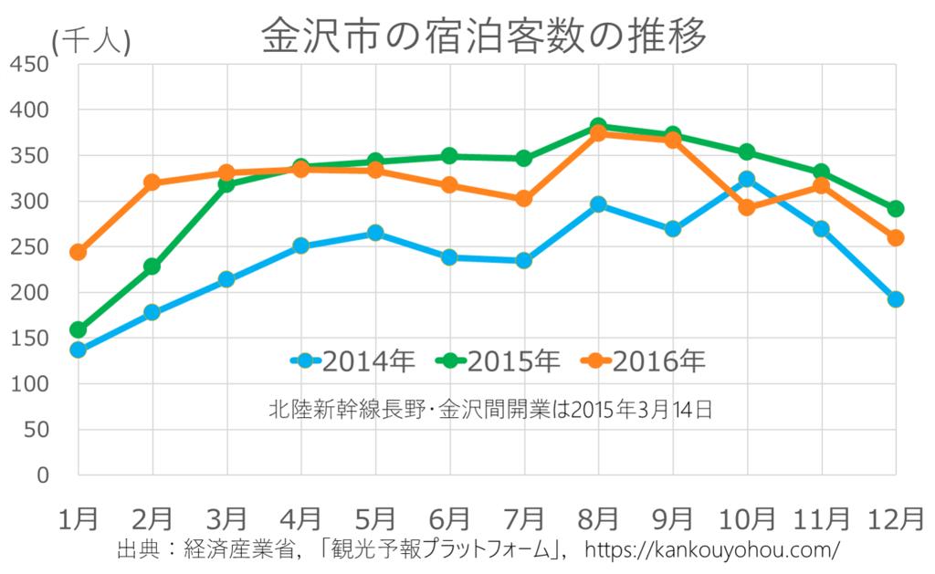 金沢市の月別宿泊客数のグラフ