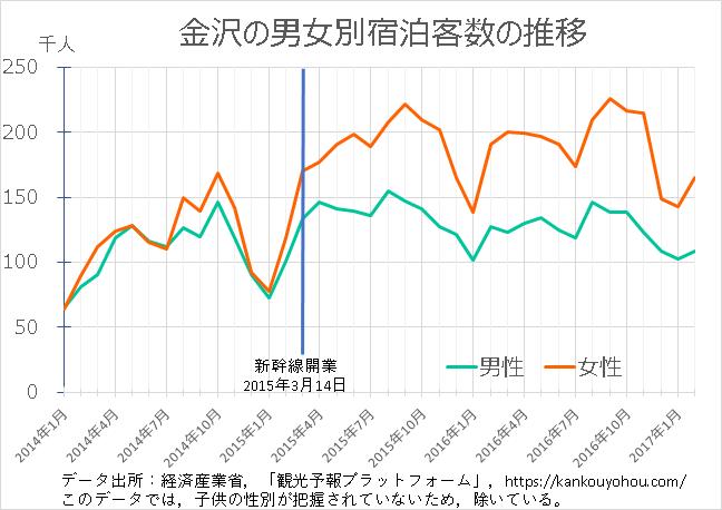 金沢市の男女別宿泊客数を北陸新幹線開業前後にみた推移