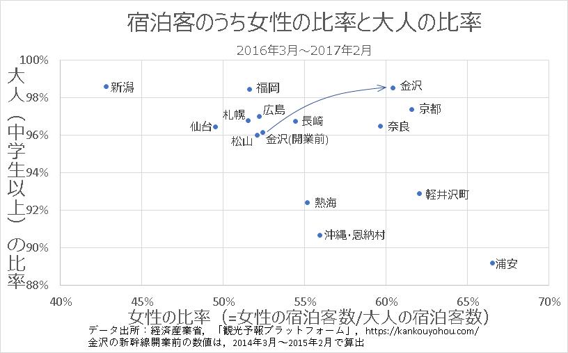 国内の地方都市や代表的な観光都市の宿泊客のうち女性の比率と大人の比率の関係
