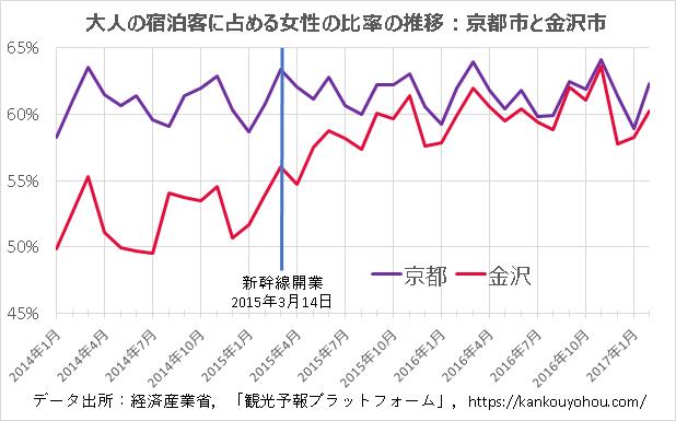 宿泊客のうち女性の比率の推移(京都市と金沢市の比較)