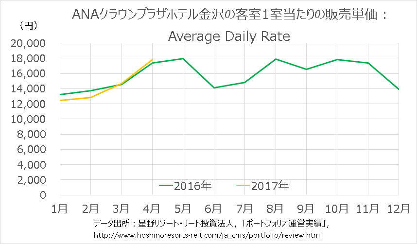 ANAクラウンプラザホテル金沢の宿泊料金の平均値(Average Daily Rate)の推移