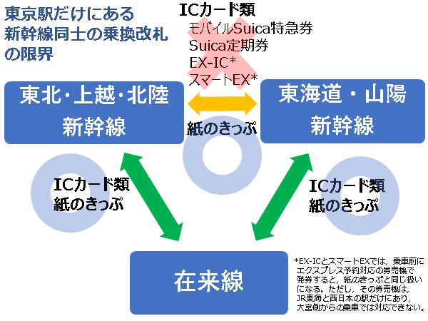東京駅にある東海道新幹線と東北・上越・北陸新幹線の乗り換え改札でのICカード(SuicaとEX-ICなど)の対応図