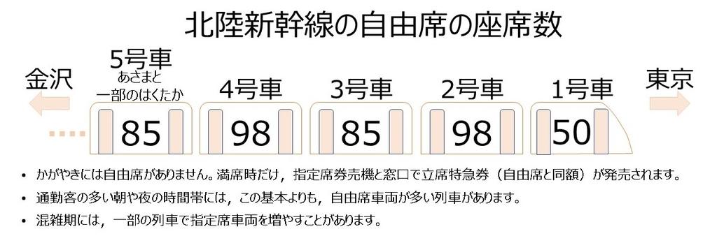 北陸新幹線の自由席の座席数:座りやすい車両はどれか。