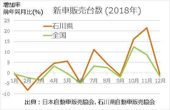 17年ぶりの大雪だった石川県の新車販売台数(2018年)と全国の比較