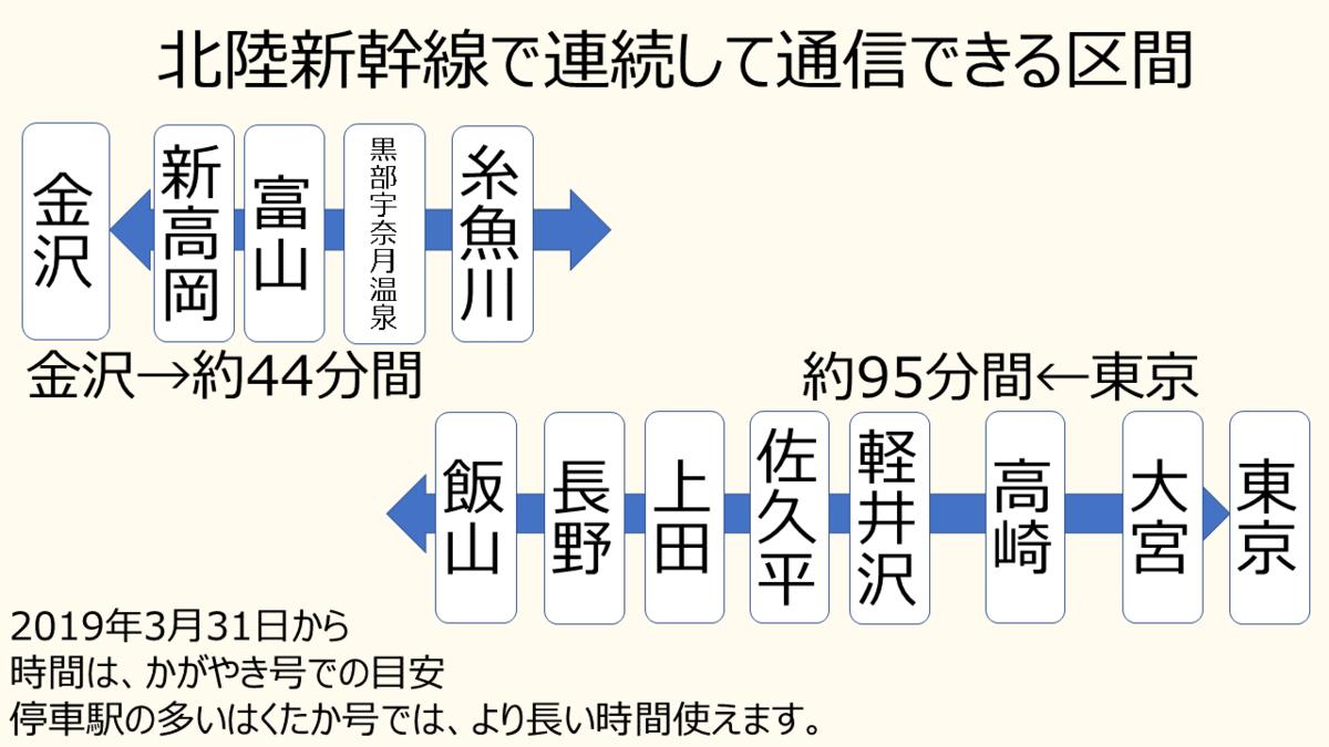 北陸新幹線で携帯電話・スマホで通信できる区間(2019年3月31日から)