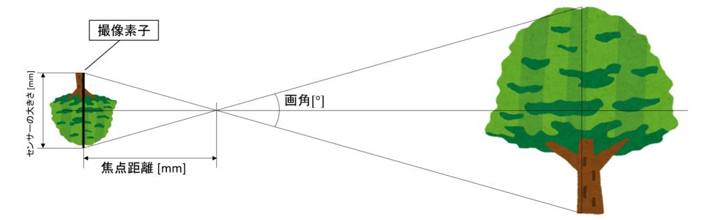 f:id:K_Taku:20170320202845p:plain