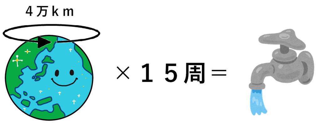 水道の長さを表す図
