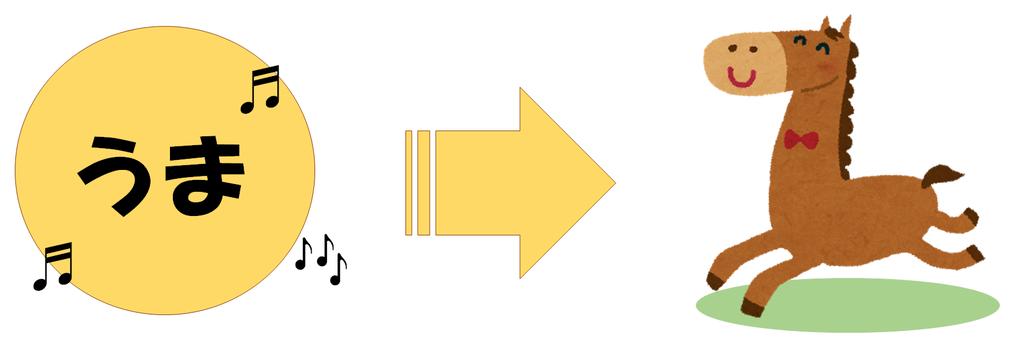 音声の意味化の画像