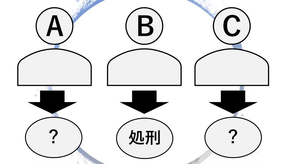 3囚人問題文のイメージ画像