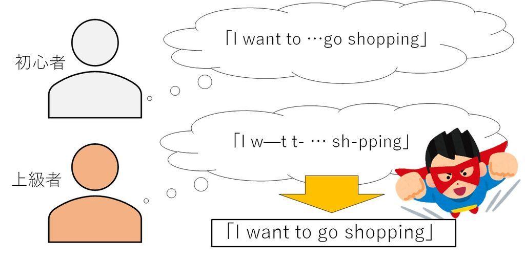 初心者と上級者の文章理解の違いを表す図