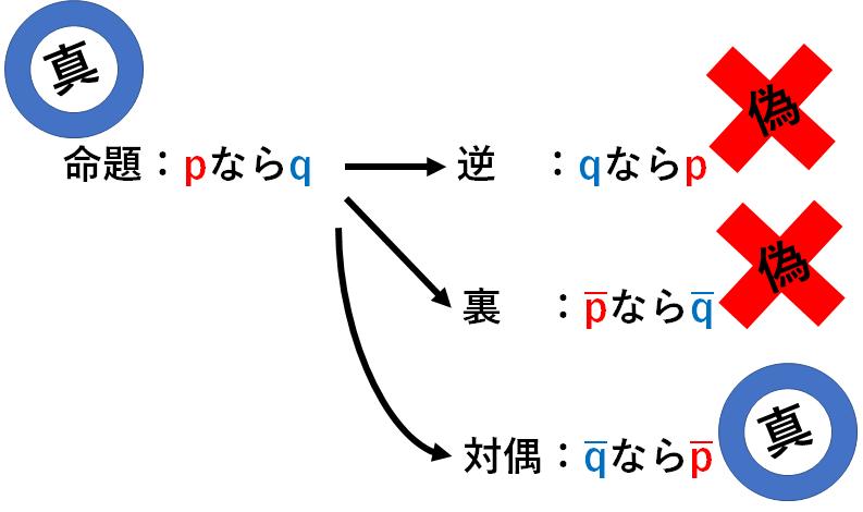 命題と対偶を説明する図