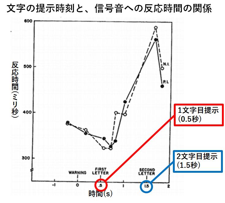 注意の分割に関する既往研究の結果のグラフ画像