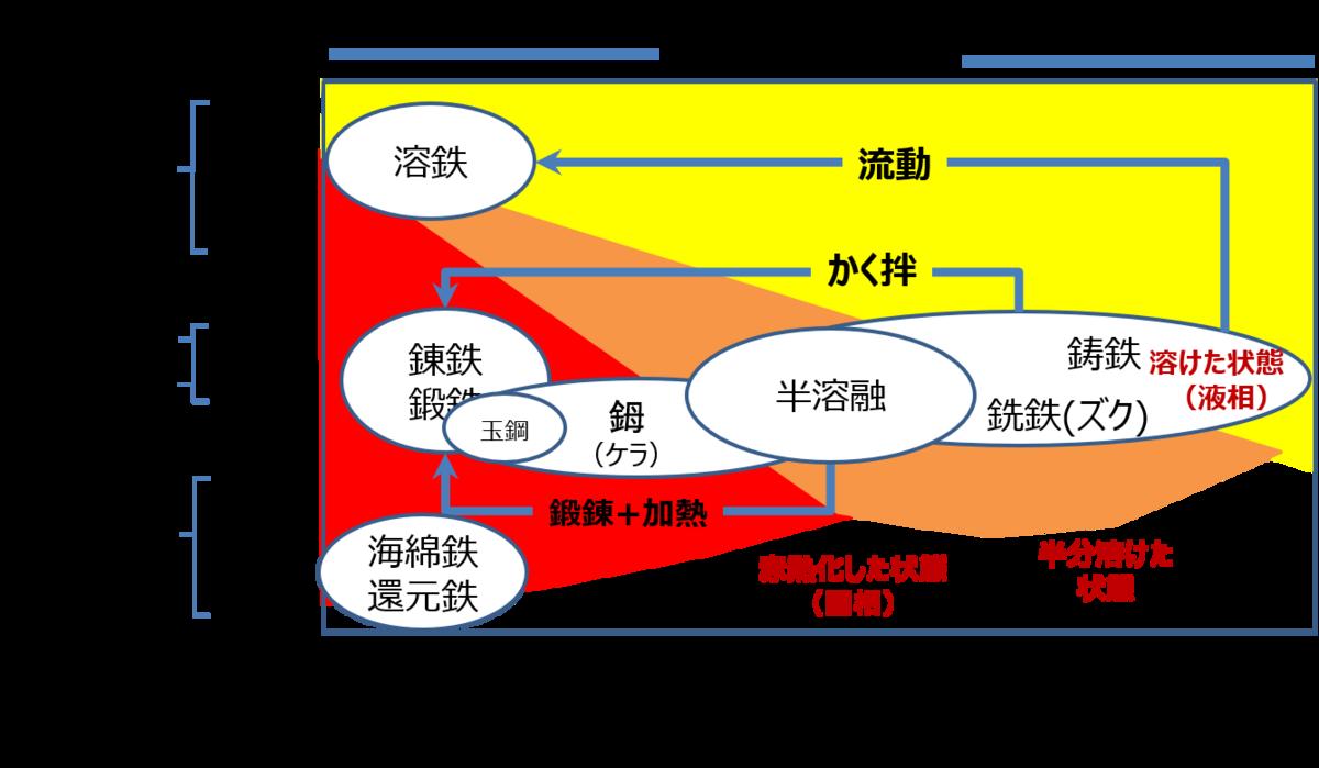 f:id:Kaimotu_Hatuji:20200312200718p:plain