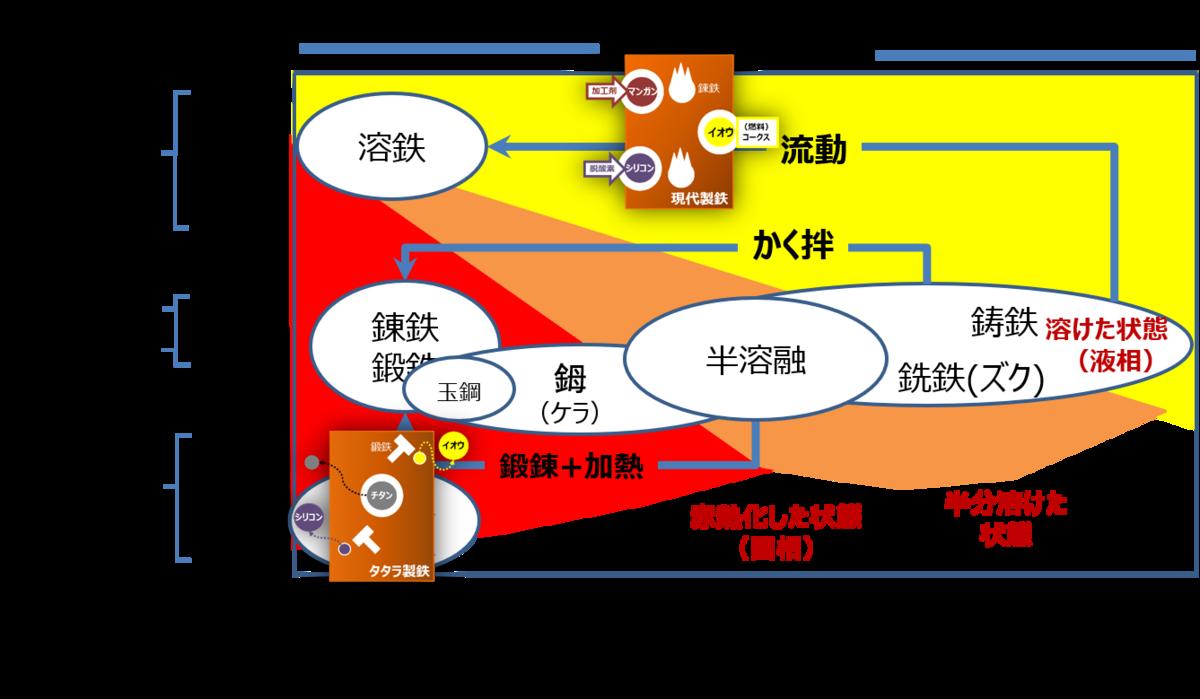 f:id:Kaimotu_Hatuji:20200313074515p:plain