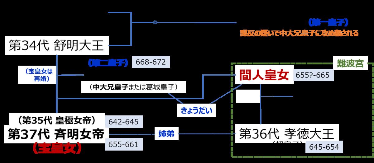 f:id:Kaimotu_Hatuji:20200704162122p:plain