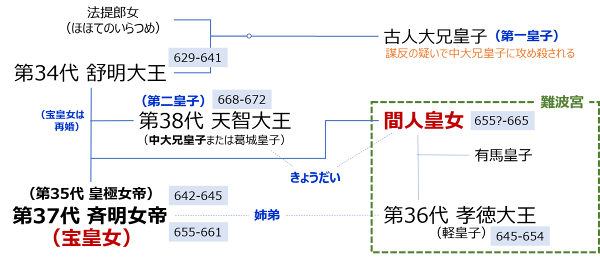 f:id:Kaimotu_Hatuji:20200705154012p:plain