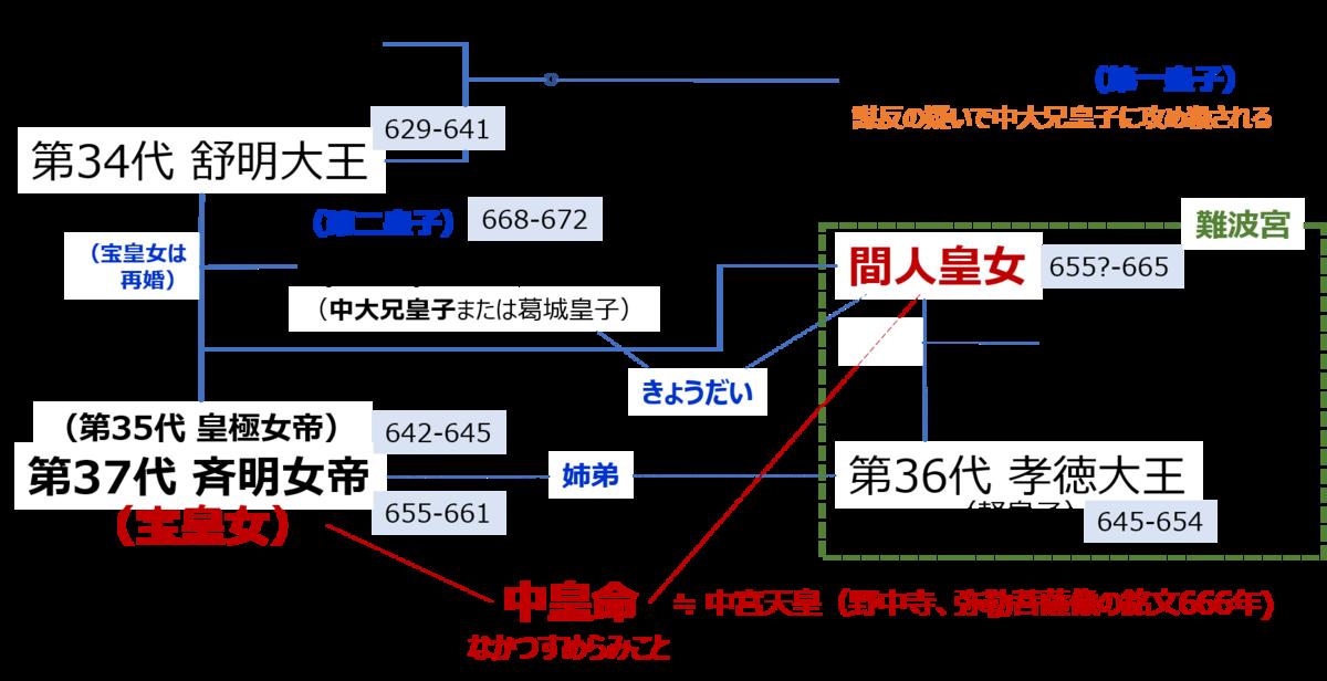 f:id:Kaimotu_Hatuji:20200705154108p:plain