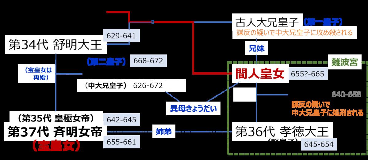 f:id:Kaimotu_Hatuji:20200705162453p:plain