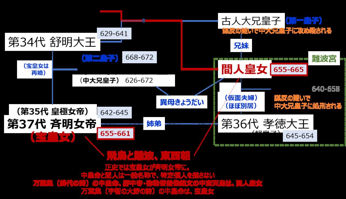 f:id:Kaimotu_Hatuji:20200706090018p:plain