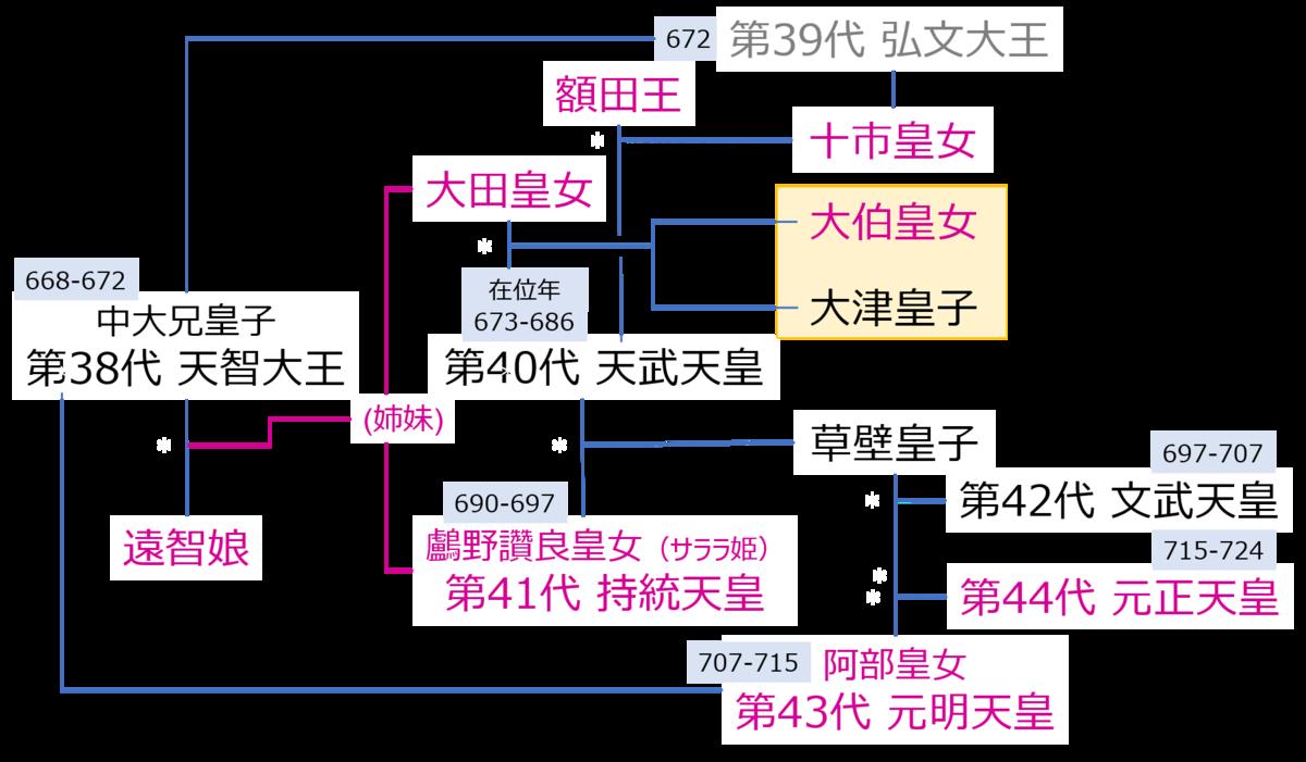 f:id:Kaimotu_Hatuji:20200815193827p:plain