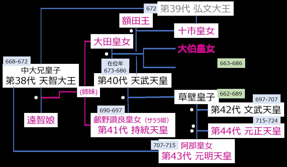 f:id:Kaimotu_Hatuji:20200817072720p:plain