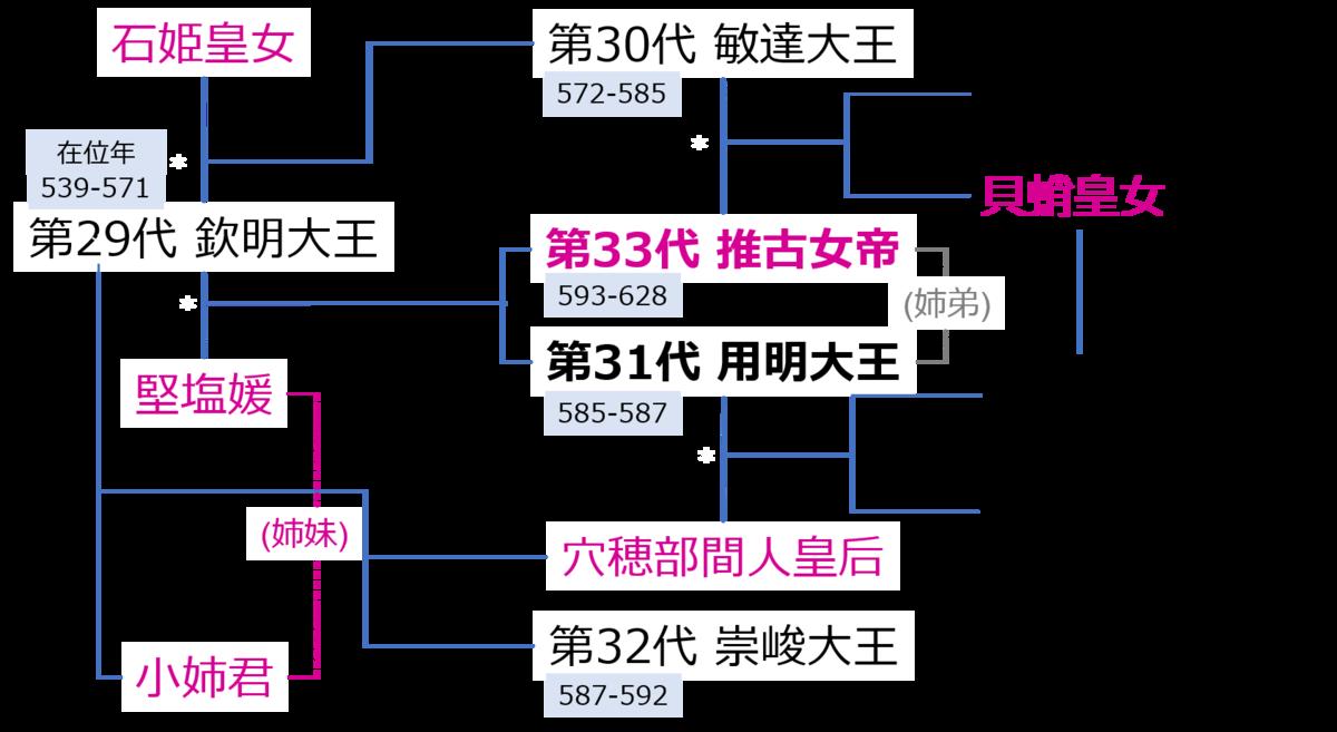 f:id:Kaimotu_Hatuji:20210227123957p:plain