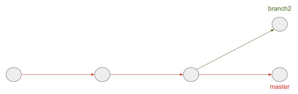 branch1 の削除の誤解