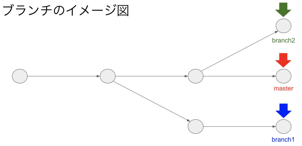 ブランチのイメージ図