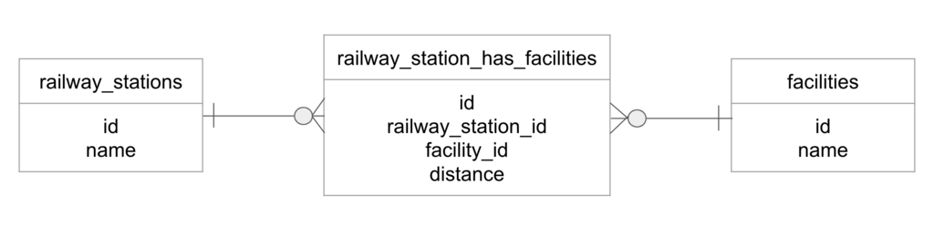 railway_station_has_facilities