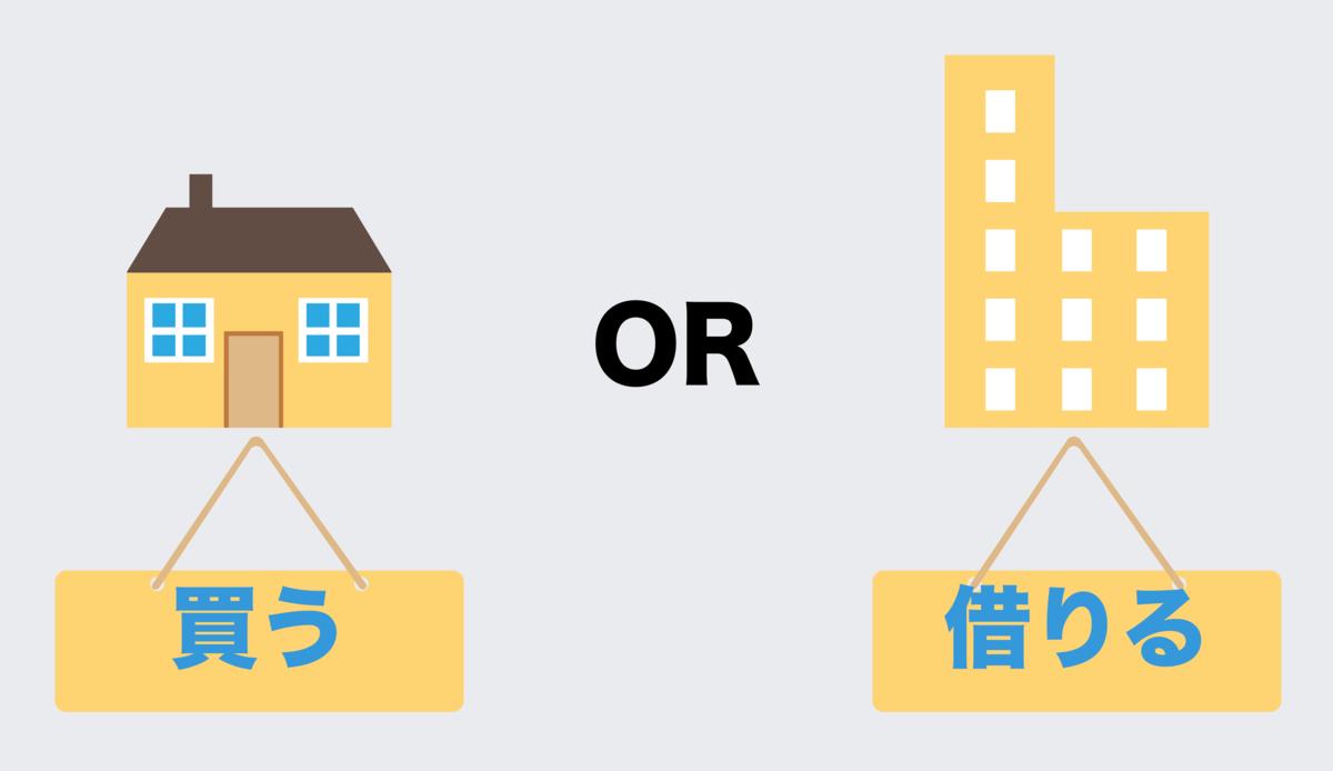 不動産購入or賃貸