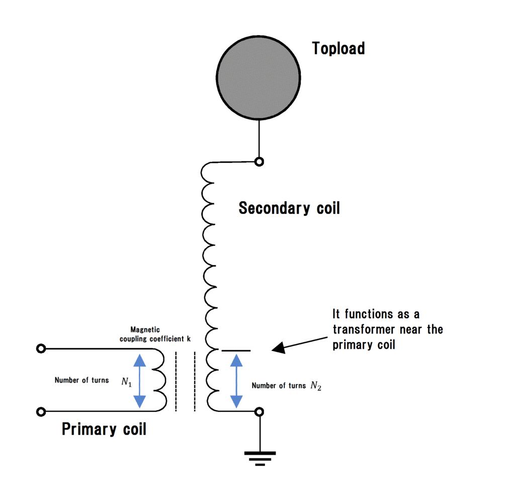 How To Design Tesla Coil En Net Circuit Diagram Fidkamomesan20180616200814pplain