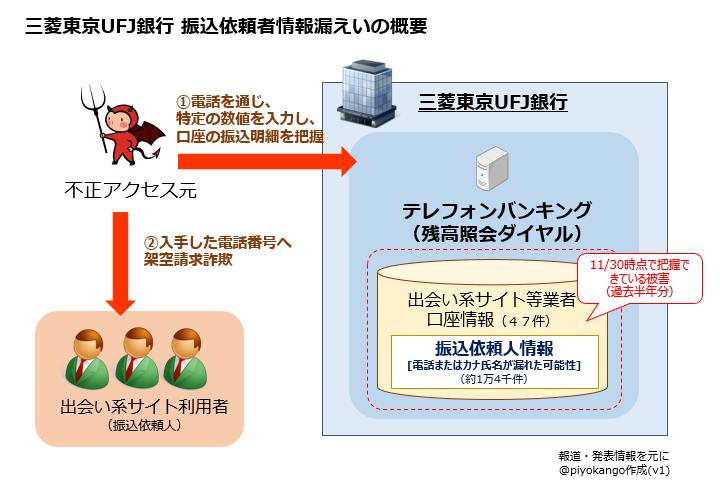 番号 三菱 支店 東京 銀行 ufj