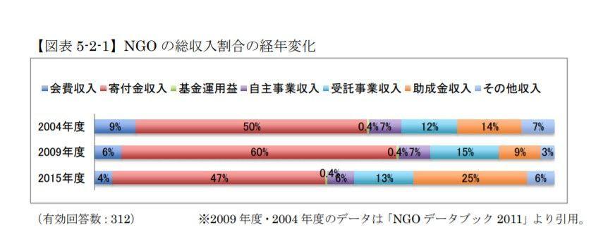 NGO, 収入源