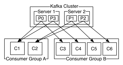 Apache KafkaのConsumerを、特定のパーティションに手動で