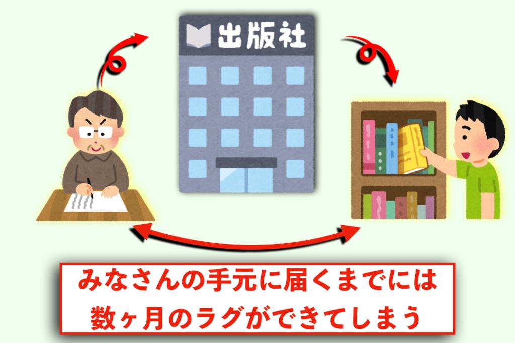 f:id:KazukiTanoue:20180810232746p:plain