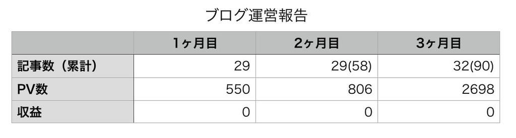 f:id:KazukiTanoue:20181015035618j:plain