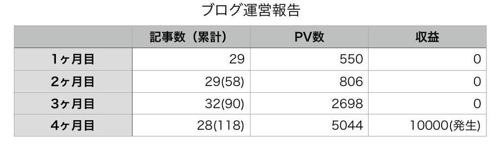 f:id:KazukiTanoue:20181118113936j:plain