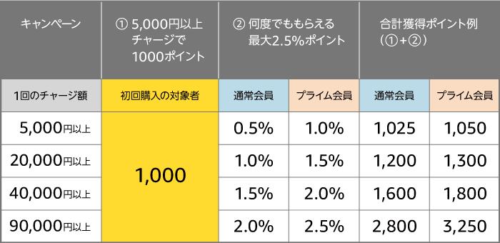 f:id:KazuoLv1:20190101120214p:plain