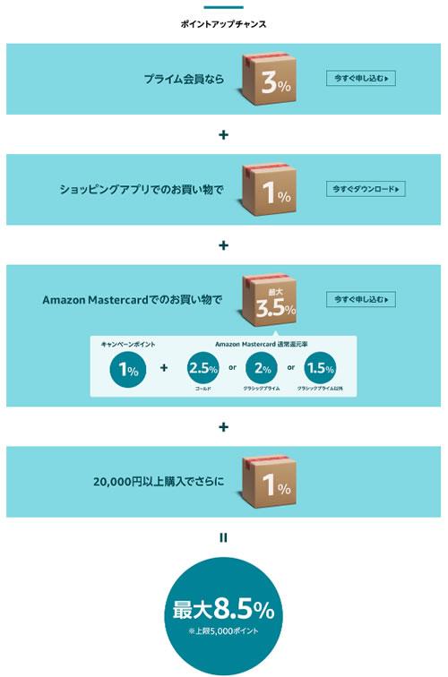 amazonカードがあればサイバーマンデーやプライムデーで更にポイント還元アップ