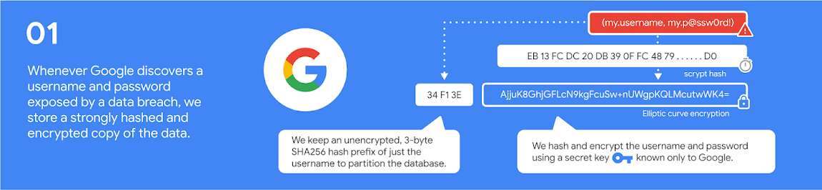 Chrome Password Checkupの仕組み 第一段階