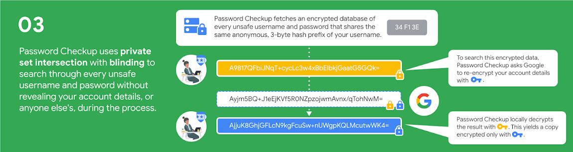 Chrome Password Checkupの仕組み 第三段階