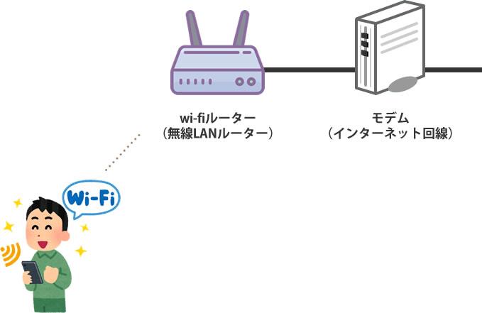 自宅のネットワーク環境 WiFiを使ったシンプルな構成図
