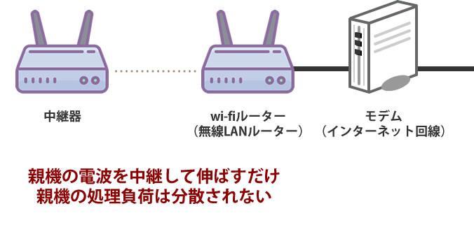中継器のデメリット:電波を伸ばすだけで親機の負荷は減らない