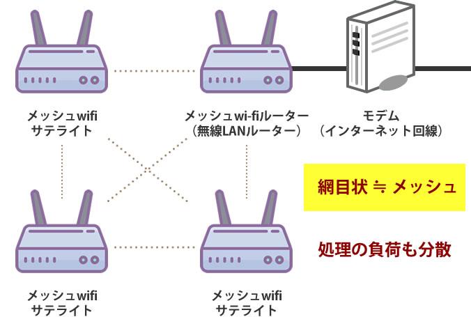 メッシュネットワークなら負荷が分散される