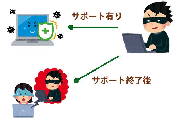 windows7のサポート終了でセキュリティのリスクが高まる