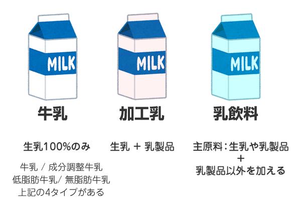 牛乳は大きく3つの種類「牛乳」「加工乳」「乳飲料」に分かれる