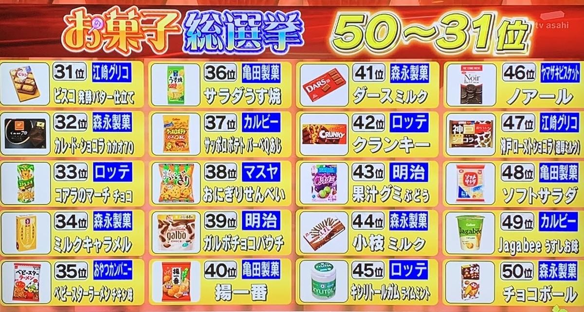 【お菓子総選挙】ランキング・映えある第1位はあのお菓子?人気商品ベスト50
